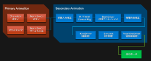 animation-struct